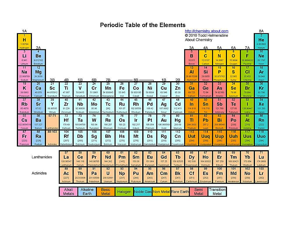 free periodic table of the elements for elementary students