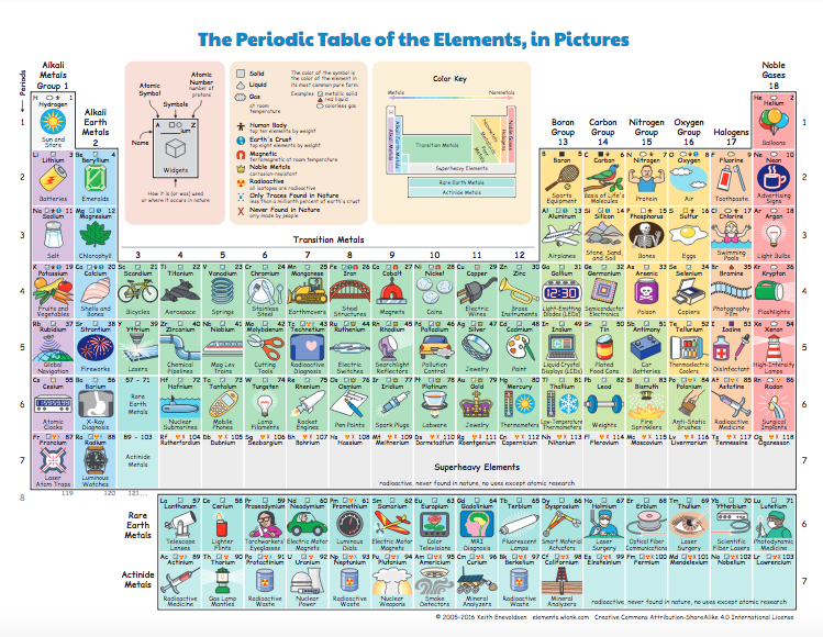 The Periodic Table for Elementary – Sockmonkey Science